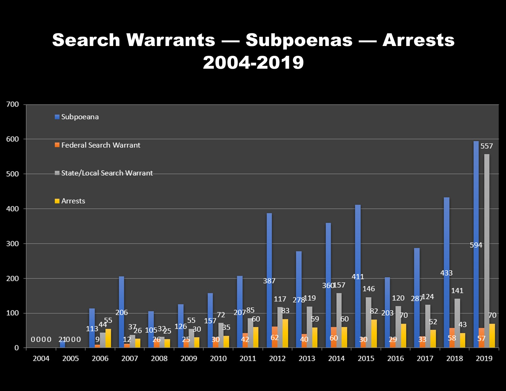 Link to search warrants, subpoenas and arrests